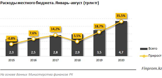 Расходы местных бюджетов выросли на 36% за год  466850 - Kapital.kz