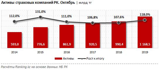 Активы страховых компаний увеличились на 18% за год 153316 - Kapital.kz