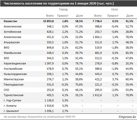 Количество городских жителей увеличилось за год на 1,8% 206712 - Kapital.kz