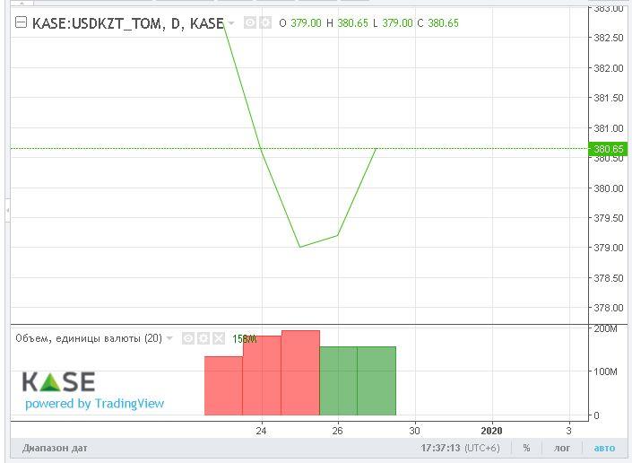 За неделю нацвалюта укрепилась более чем на 2 тенге 156154 - Kapital.kz