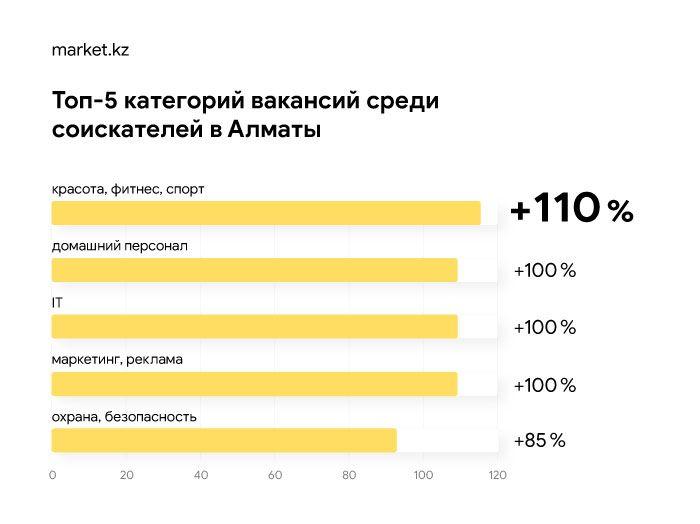 Каких сотрудников ищет МСБ в Нур-Султане и Алматы 327511 - Kapital.kz