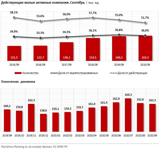 Количество активных малых компаний сократилось 466937 - Kapital.kz