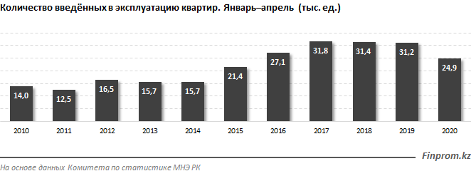 Инвестиции в жилищное строительство выросли за год на 18% 333072 - Kapital.kz
