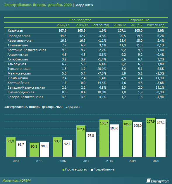 Электроэнергия подорожала почти на 7% за год 580502 - Kapital.kz