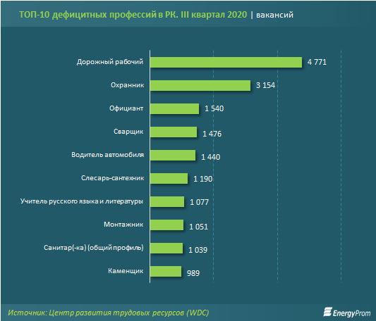 Названы самые дефицитные профессии в стране  473265 - Kapital.kz