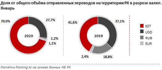 За месяц казахстанцы перевели внутри страны 3,7 млрд тенге 220370 - Kapital.kz