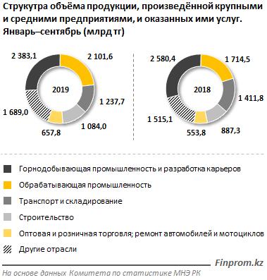 В Казахстане действуют свыше 8 тысяч крупных и средних компаний 145725 - Kapital.kz