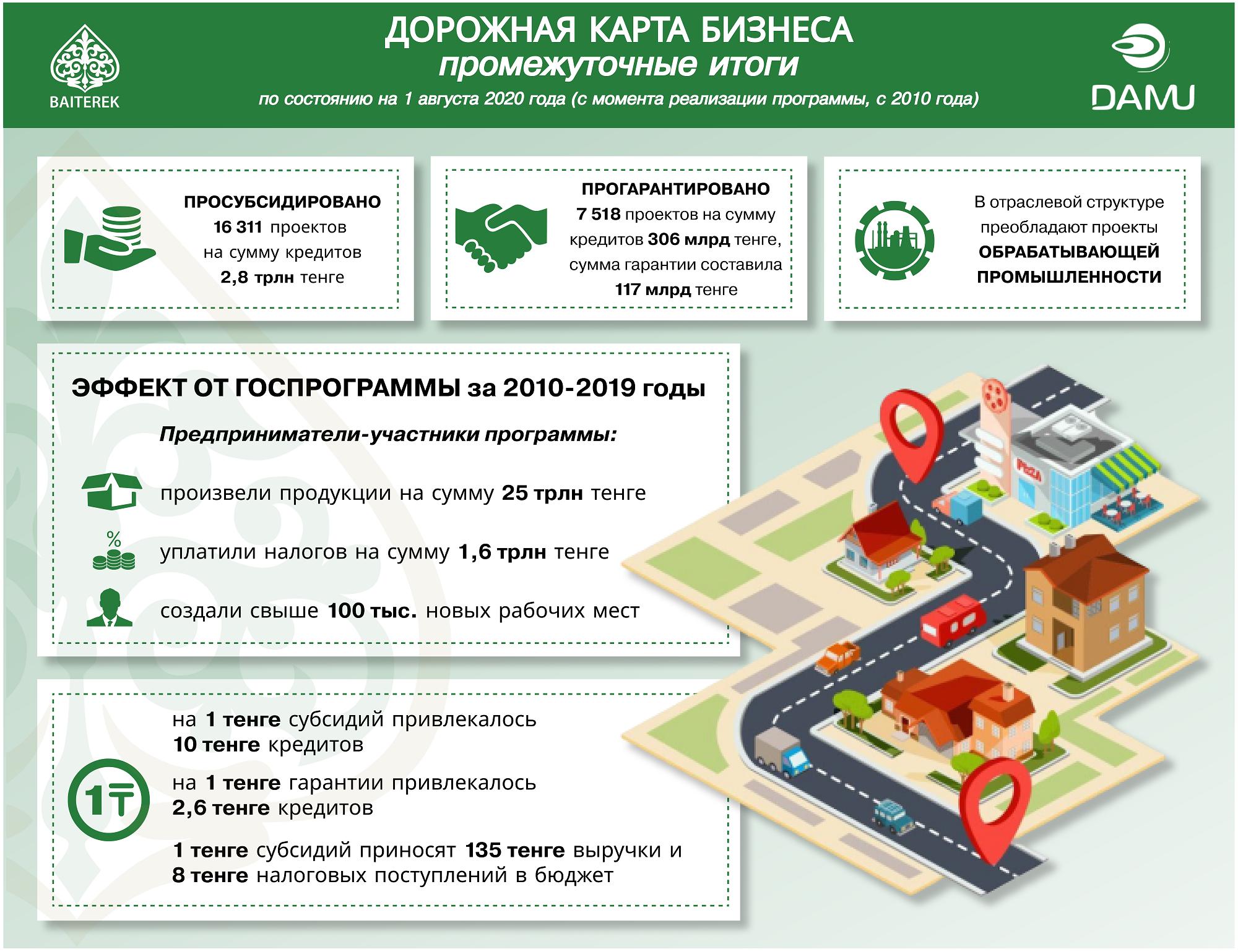 НУХ «Байтерек»: «ДКБ» помогла тысячам предпринимателей создать и масштабировать бизнес 399202 - Kapital.kz