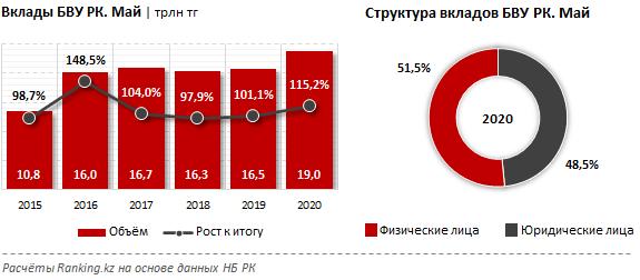 За год объем вкладов в банках увеличился на 15,2% 353049 - Kapital.kz