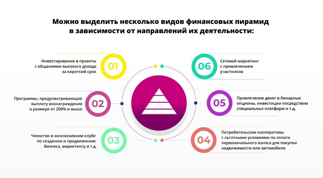 Как распознать финансовую пирамиду? 338379 - Kapital.kz