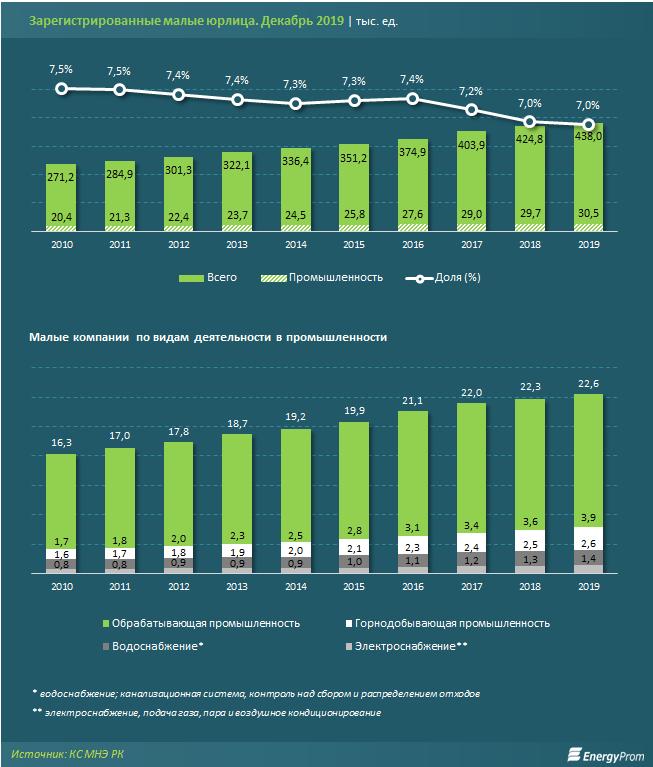 Всего 7% малых компаний относятся к промсектору 194587 - Kapital.kz