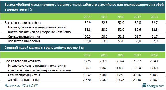 В Казахстане импорт мяса в 8 раз превышает экспорт 126304 - Kapital.kz