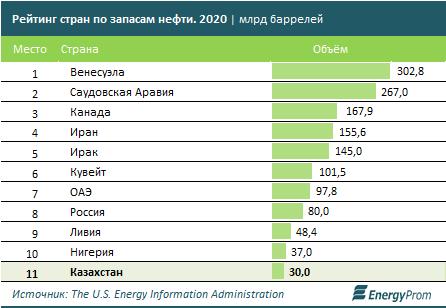 В рейтинге стран по запасам нефти Казахстан на 11-м месте 518501 - Kapital.kz