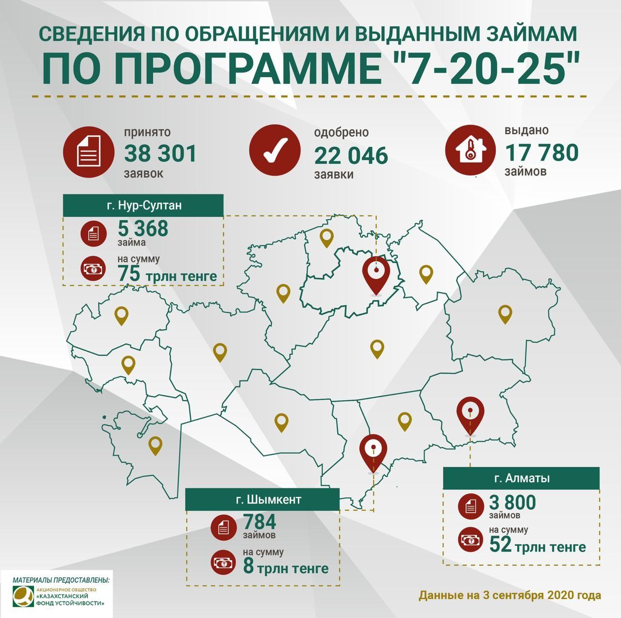 «7-20-25»: на получение займа принято 38 тысяч заявлений  419982 - Kapital.kz