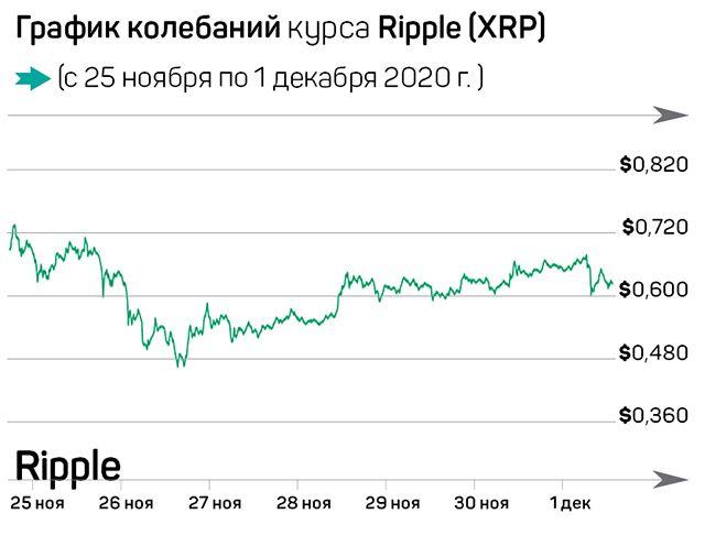 Биткоин-эйфория и новая криптовалюта от Facebook 518219 - Kapital.kz