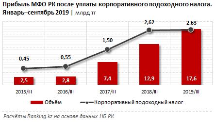 Расходы микрофинансовых организаций растут быстрее доходов 182318 - Kapital.kz