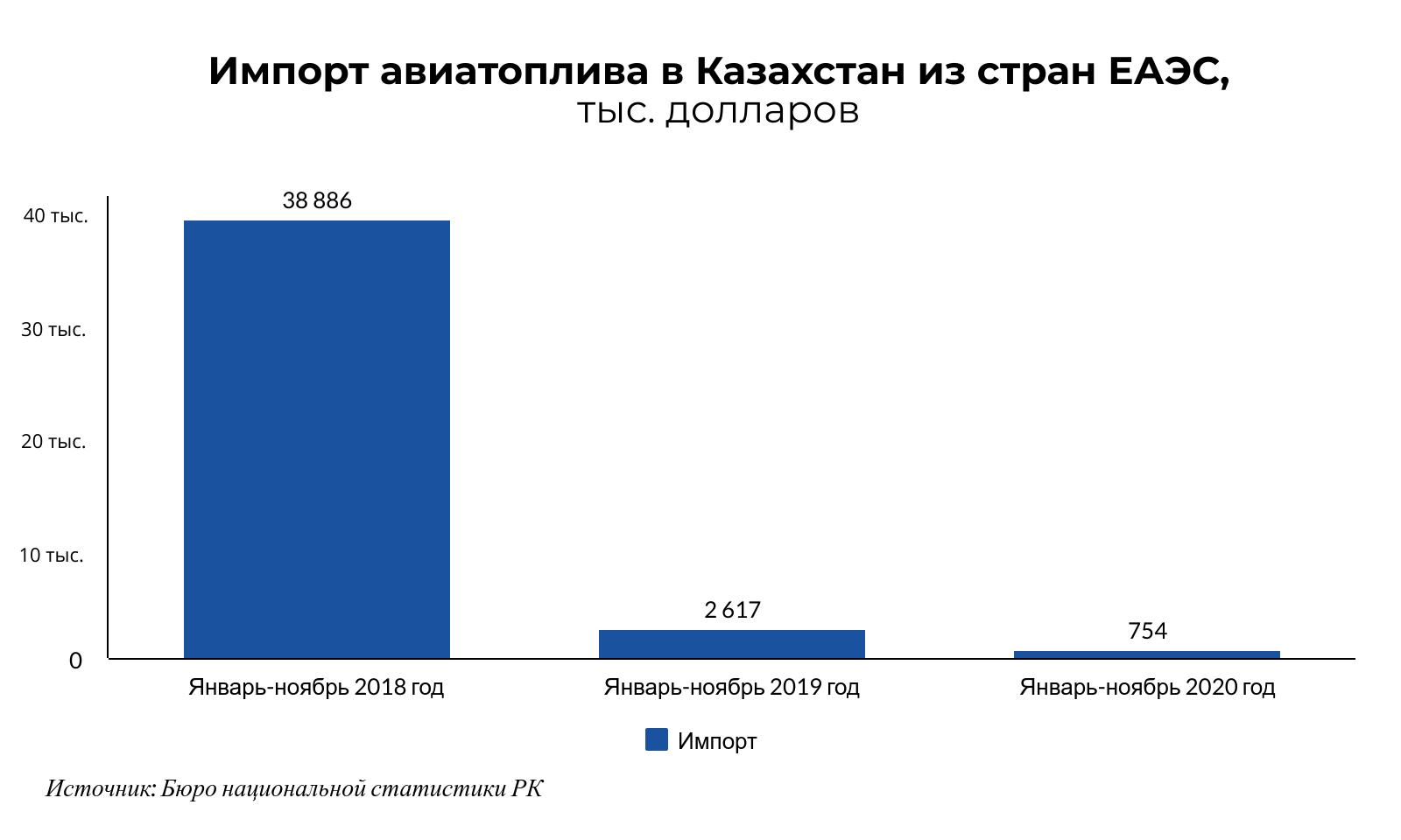 За год экспорт бензина из Казахстана в ЕАЭС вырос в 10 раз  574213 - Kapital.kz
