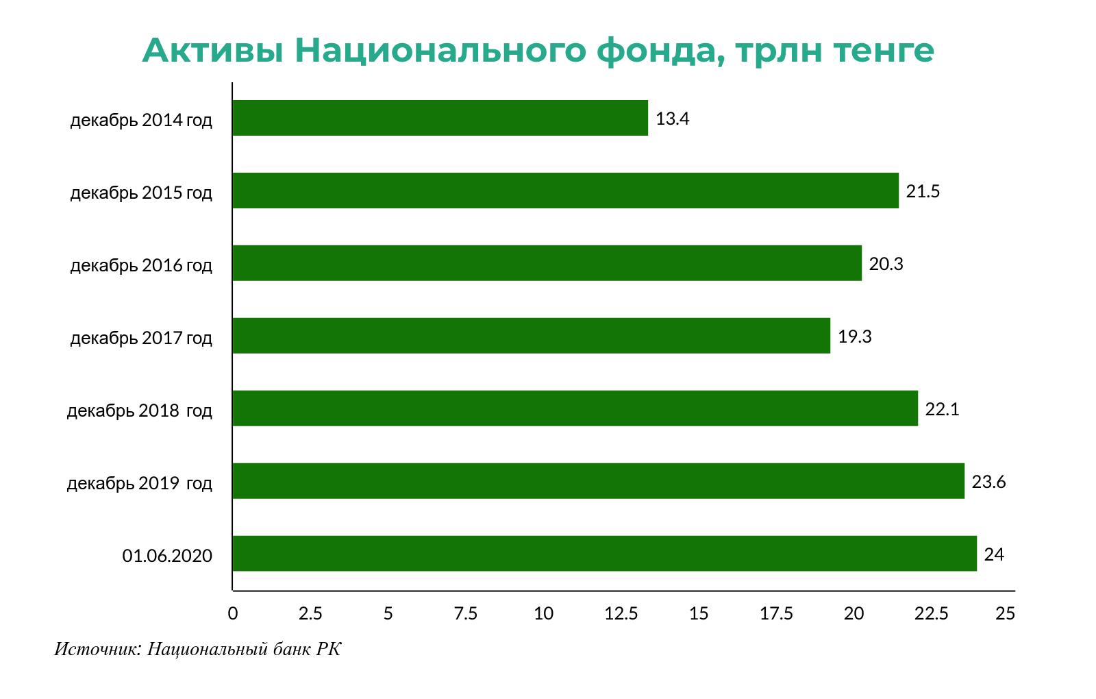 За год активы Нацфонда увеличились на 7,25% 380477 - Kapital.kz