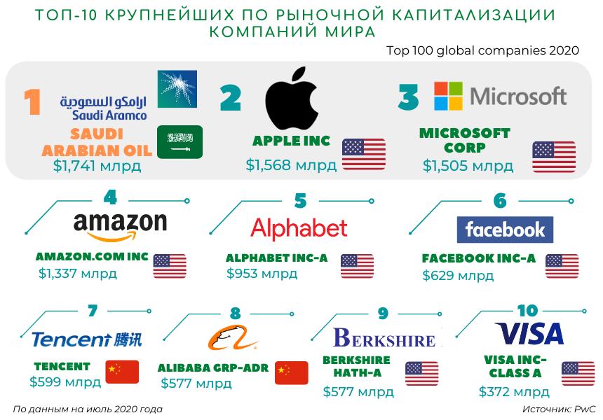 Крупнейшие компании мира восстанавливают рыночную капитализацию 417370 - Kapital.kz