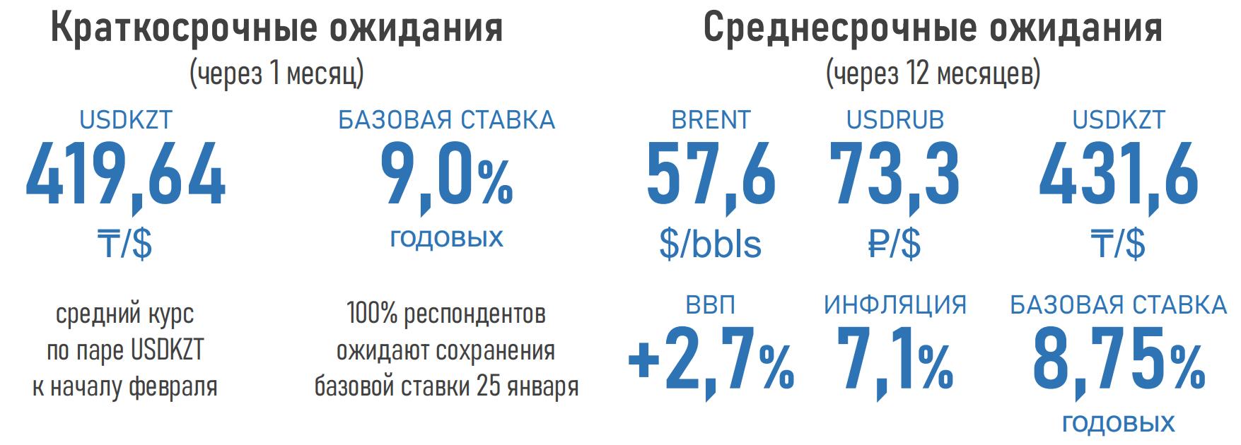Эксперты ожидают роста ВВП Казахстана в 2021 году на 2,7% 569271 - Kapital.kz