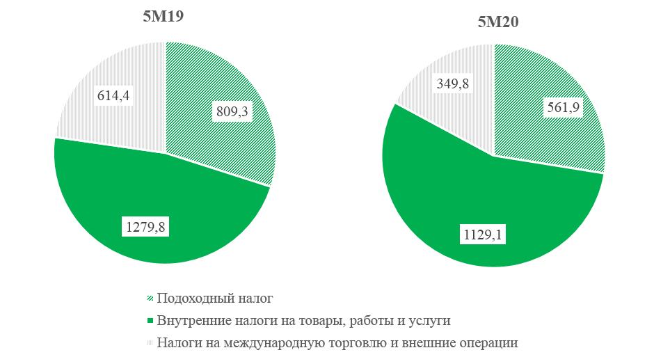 Налоговые поступления снизились на 14,8% 348723 - Kapital.kz