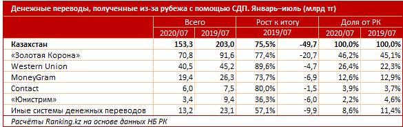 Казахстанцы получили из-за рубежа 153,3 млрд тенге 427423 - Kapital.kz