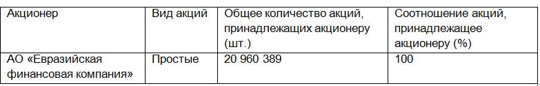 Евразийский банк докапитализирован на более чем 4 млрд тенге  286216 - Kapital.kz