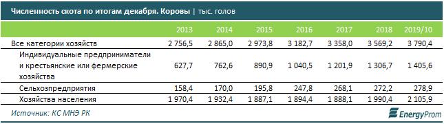 В Казахстане импорт мяса в 8 раз превышает экспорт 126302 - Kapital.kz
