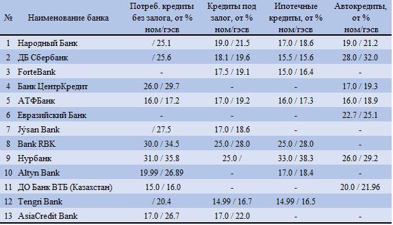 Источник: официальные веб-ресурсы банков второго уровня по состоянию на 6 января 2020 год.  - Kapital.kz