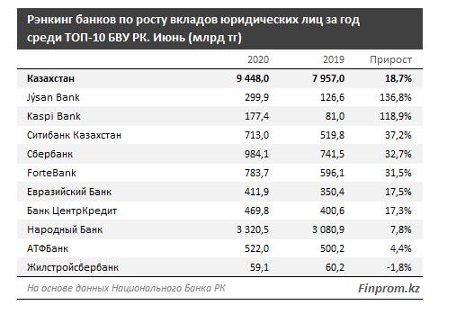Интерес бизнеса к банковским вкладам растет 399490 - Kapital.kz