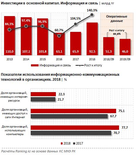 Экономический эффект от цифровизации в Казахстане составил $578 млн 108223 - Kapital.kz