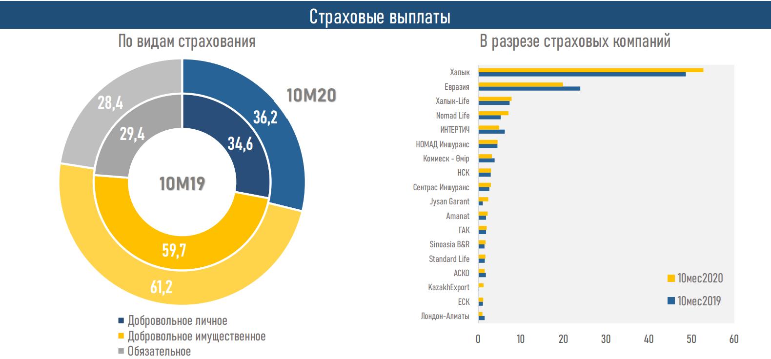 Активы страховых компаний выросли до 1 459,8 млрд тенге 532164 - Kapital.kz