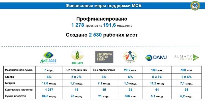 Безналичный оборот в Алматы вырос в 2,8 раза 953527 - Kapital.kz