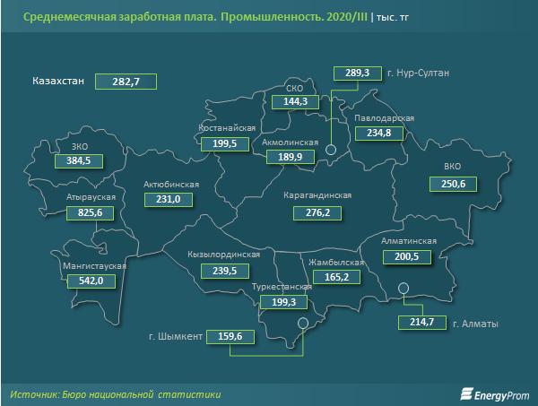 Зарплаты промышленников выросли на 8% за год 482966 - Kapital.kz