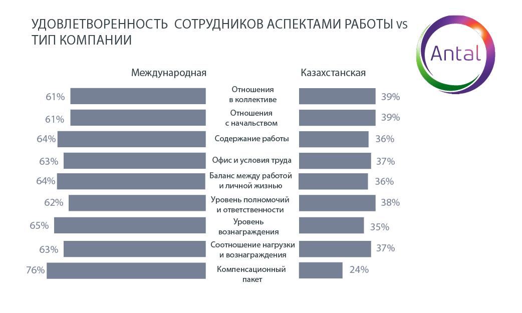 Высокая зарплата для казахстанцев важнее карьерного роста 419417 - Kapital.kz