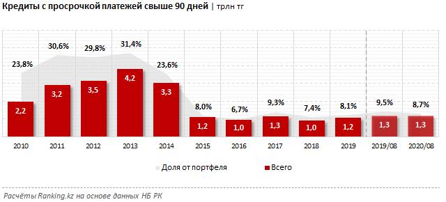 Bank RBK возглавил рейтинг банков по кредитованию  468474 - Kapital.kz