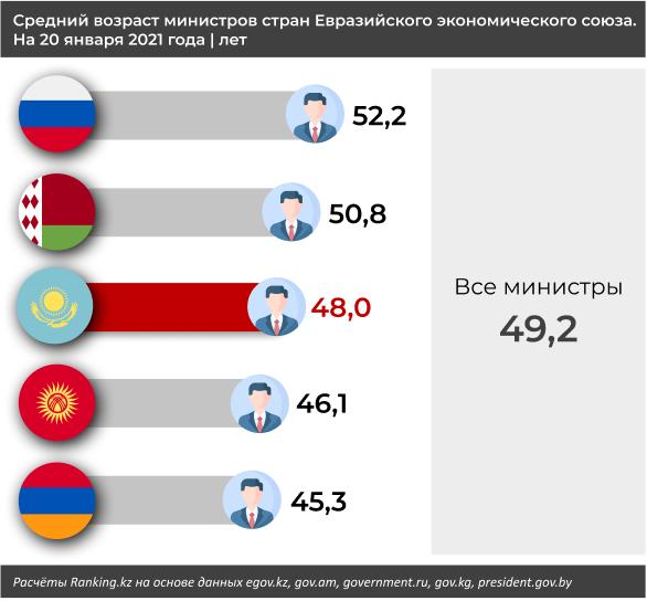 Самые возрастные министры ЕАЭС работают в России, Беларуси и Казахстане 574314 - Kapital.kz