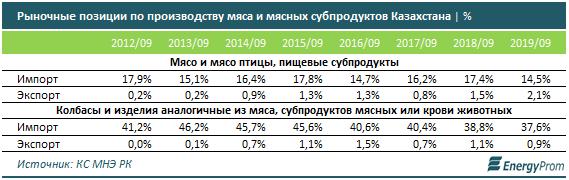 В Казахстане импорт мяса в 8 раз превышает экспорт 126300 - Kapital.kz