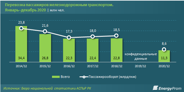 Пассажирские перевозки сократились вдвое 603125 - Kapital.kz