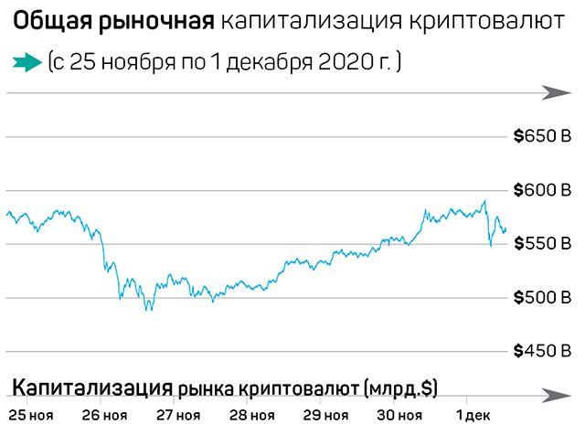 Биткоин-эйфория и новая криптовалюта от Facebook 518211 - Kapital.kz