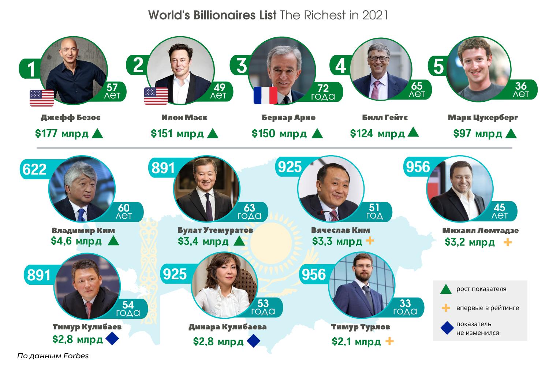 Самым богатым казахстанцем назван Владимир Ким 689802 - Kapital.kz