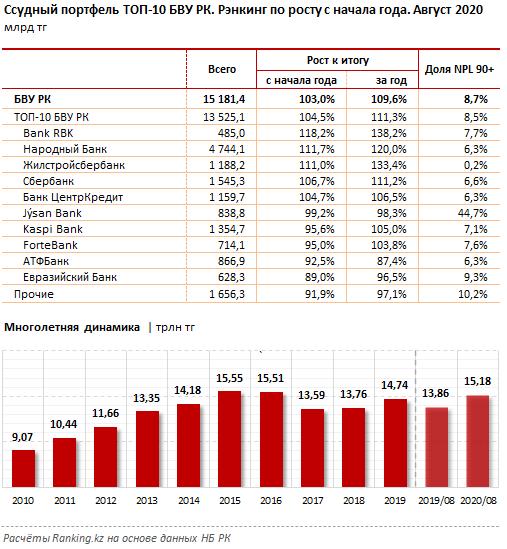 Bank RBK возглавил рейтинг банков по кредитованию  468470 - Kapital.kz
