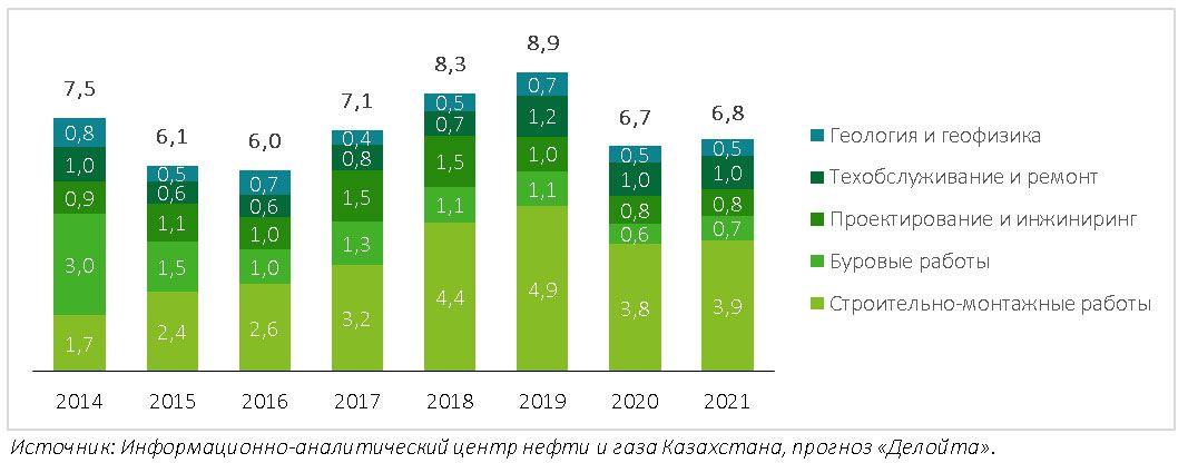 Рынок нефтесервисных услуг в Казахстане сократился на 25% - Делойт 688803 - Kapital.kz