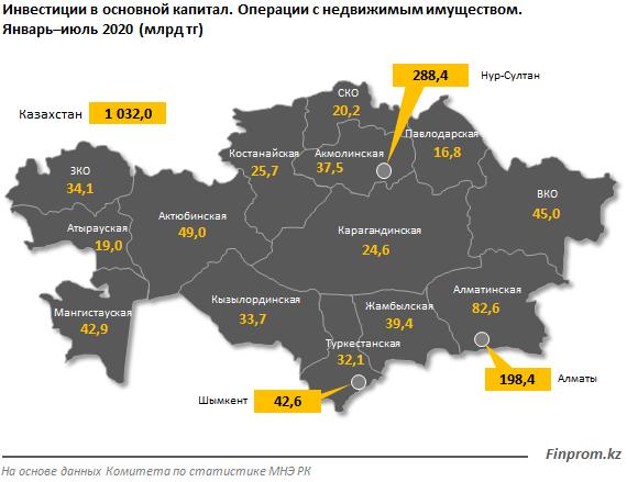 Инвестиции в сфере недвижимости превысили 1 трлн тенге 430381 - Kapital.kz