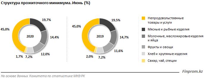 Величина прожиточного минимума выросла на 14% за год  360460 - Kapital.kz