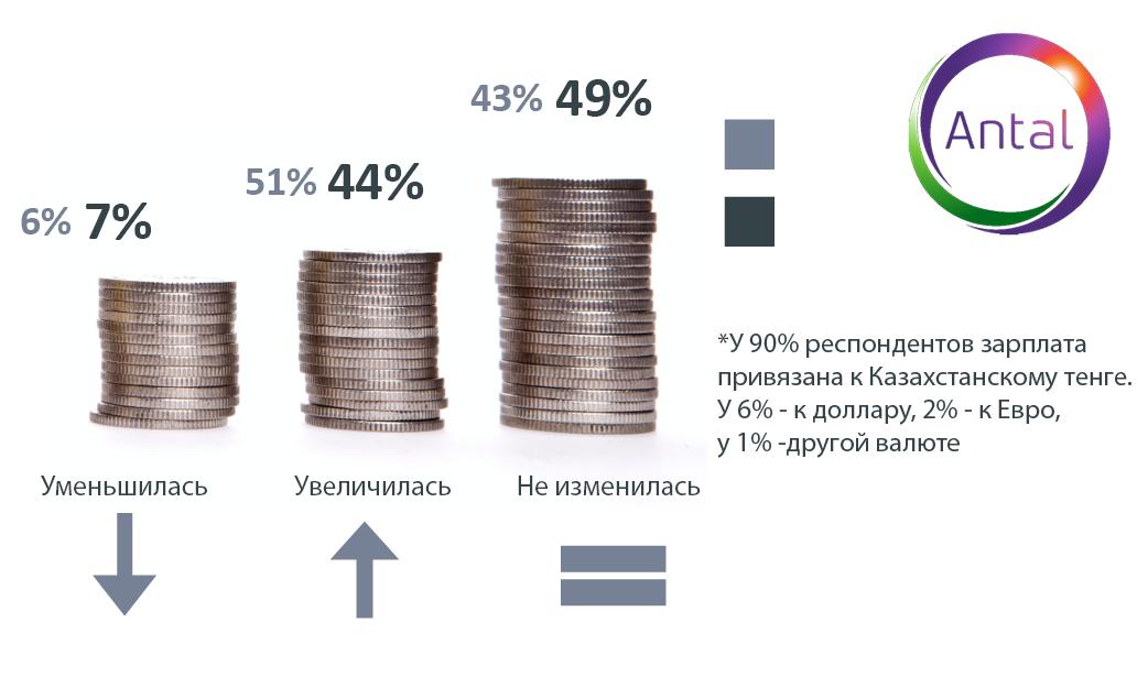 Высокая зарплата для казахстанцев важнее карьерного роста 419393 - Kapital.kz