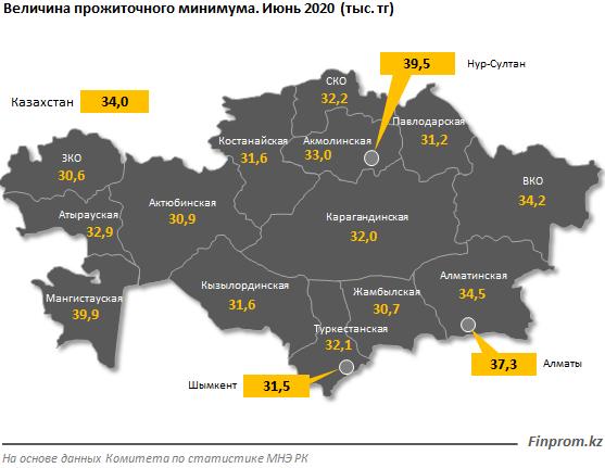 Величина прожиточного минимума выросла на 14% за год  360457 - Kapital.kz