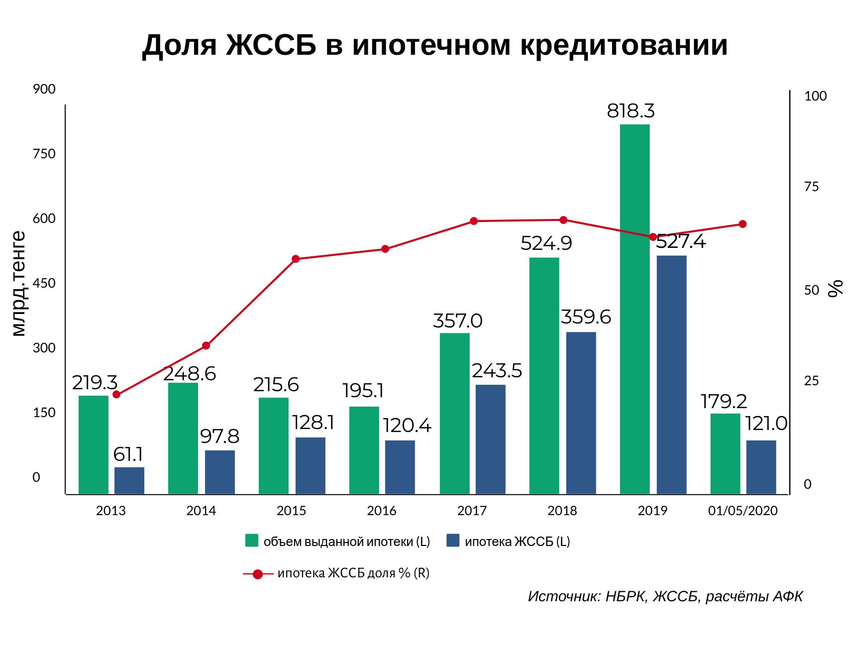 Какие требования к жилью у казахстанцев после карантина? 346660 - Kapital.kz