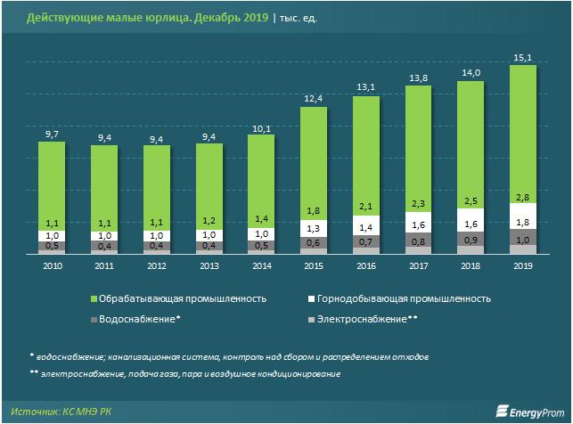 Всего 7% малых компаний относятся к промсектору 194590 - Kapital.kz