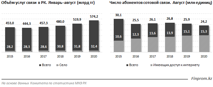 Доходы операторов связи растут 452954 - Kapital.kz